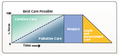 Hospice Receives $100,000 Challenge Gift for Palliative Care: Furthering our Vision of Living and Dying with Dignity